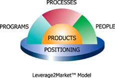 Leverage2Market Model